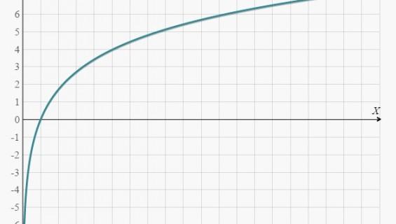 Logaritmo apibrėžimas ir pagrindinės logaritmo savybės